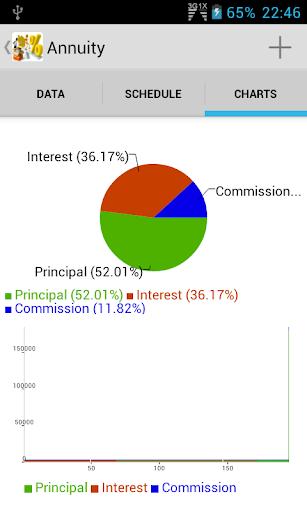 玩商業App|Financial Loan Calculators免費|APP試玩