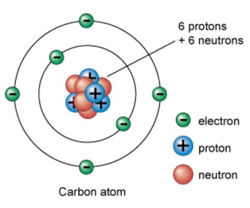 Mengenal Atom