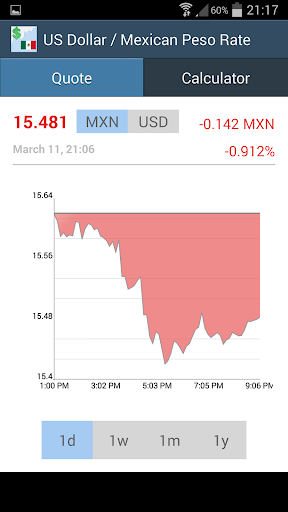 US Dollar Mexican Peso Rate