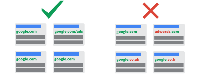 Illustrating one domain per ad group
