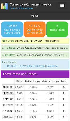 CxInvestor Forex Strategy