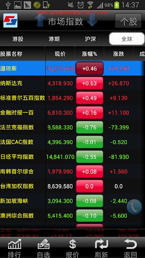 中投證券 香港 港股快車