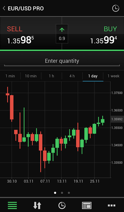 Forex on the go android