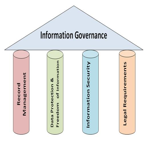 Information System Governance