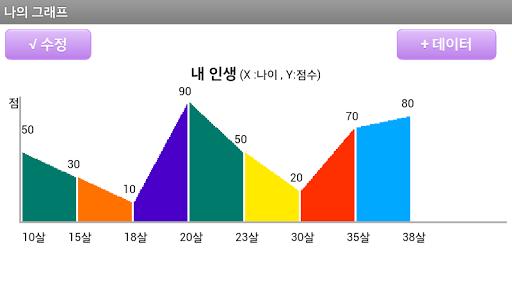 나의 그래프 차트