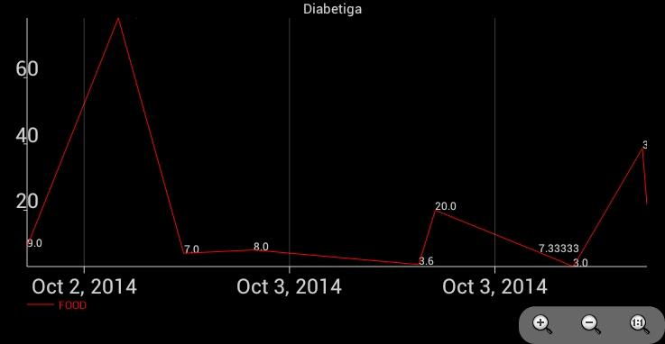 Diabetiga Diabetes GL Track- screenshot
