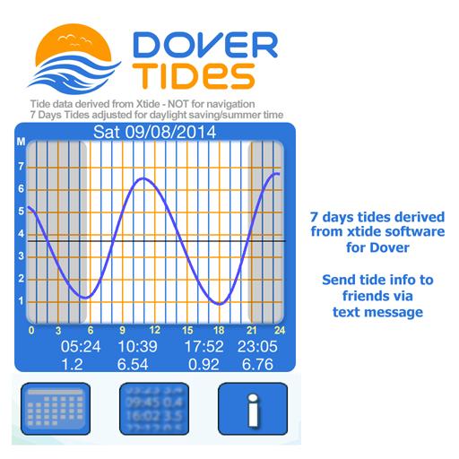 Dover Tides 2014 運動 LOGO-阿達玩APP