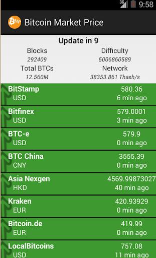 Bitcoin Market Price
