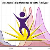 Fluorescence Spectra Analyzer