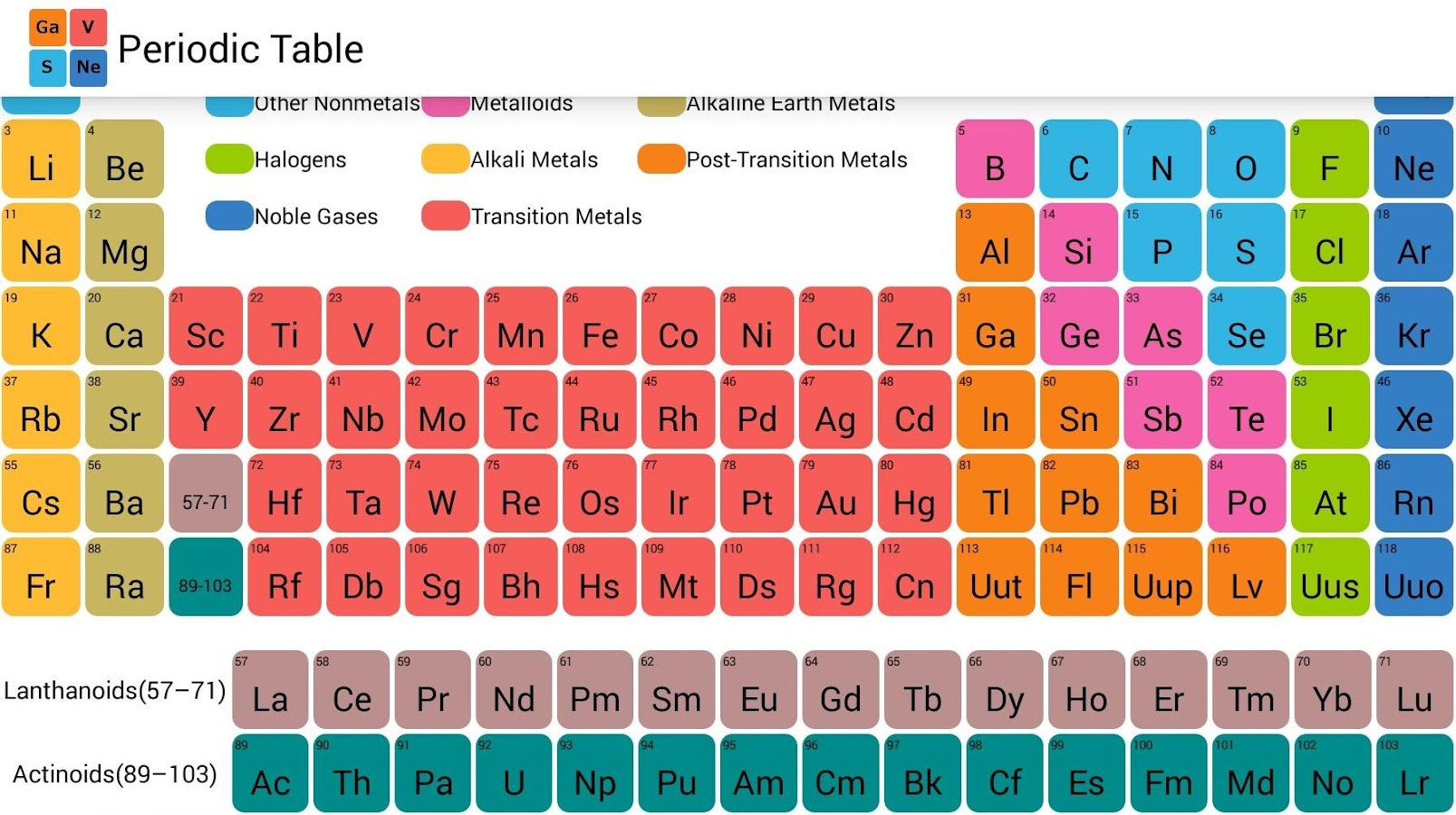 Element families periodic table image collections periodic table periodic table nitrogen family images periodic table images periodic table of elements family images periodic table gamestrikefo Images