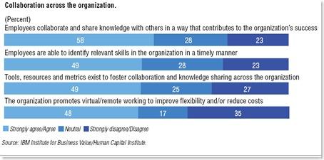 HCI IBM Collaboration