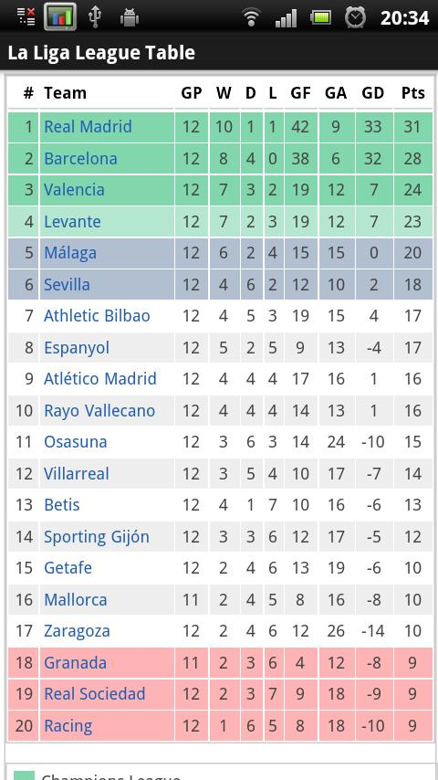 Spain segunda division soccer results fixtures - France league one table standing ...