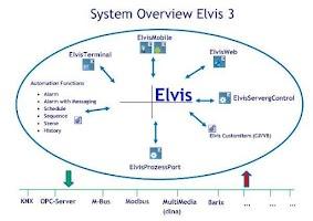 Screenshot of Elvis Viewer
