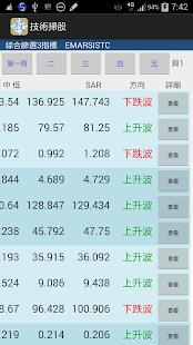 職業贏股 金裝版 2014 免月費 香港股票技術分析