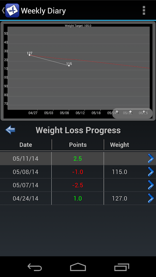 Diet Watchers Diary- screenshot