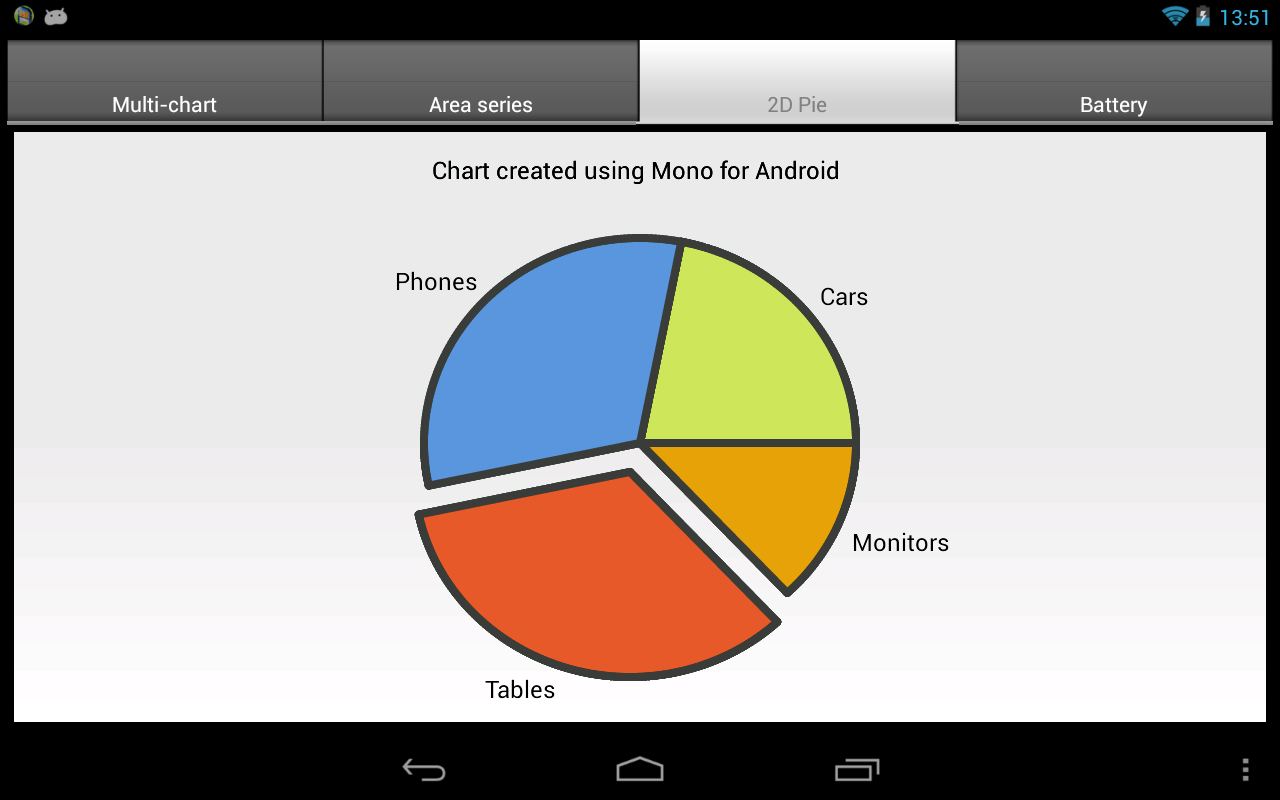 Teechart xamarindroid demo google play store revenue screenshots nvjuhfo Images
