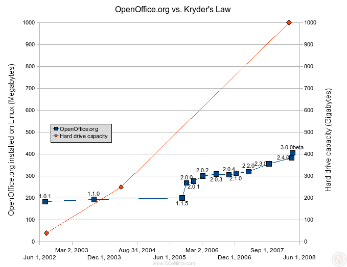 OpenOffice.org vs Kirth's Law Moore's Law