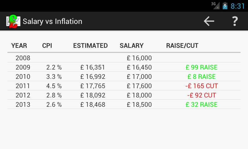 Salary vs Inflation- screenshot