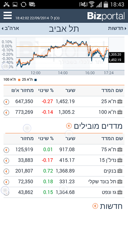 Bizportal - ביזפורטל - screenshot