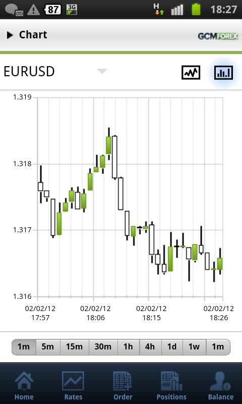 Mobile Trading - AvaTrade