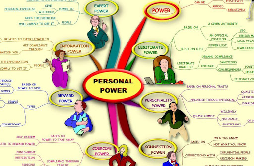 Personal Power - Mind Map