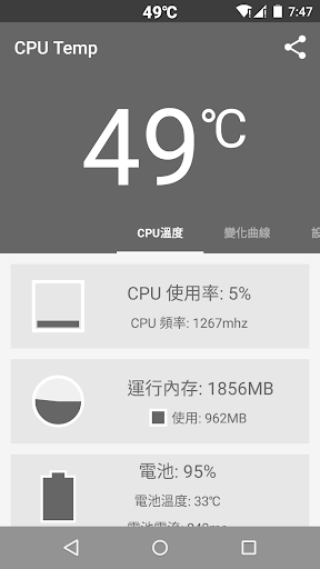 CPU溫度 付費版