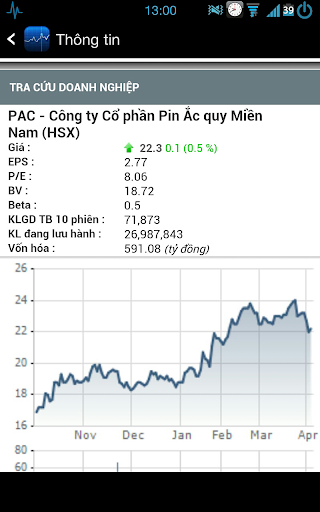 【免費商業App】Viet stock notifications-APP點子