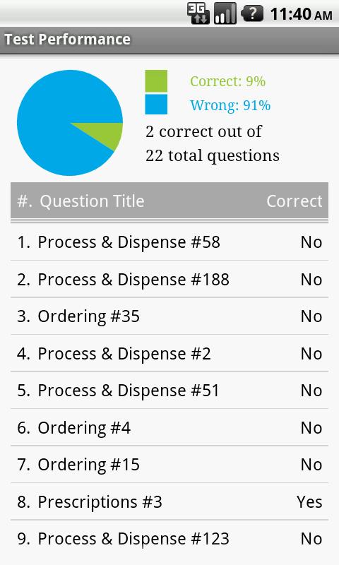 PTCB Pharmacy Tech Exam Prep