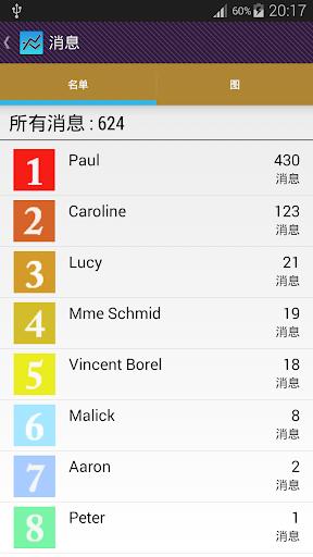 【免費工具App】计数器消息和电话-APP點子