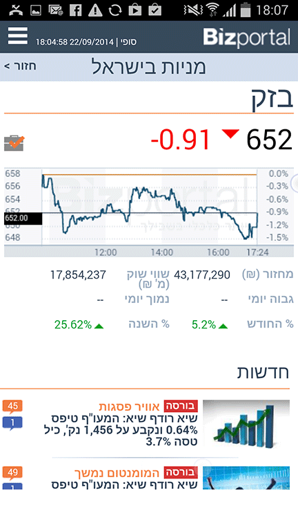 ‫Bizportal - ביזפורטל‬‎- screenshot