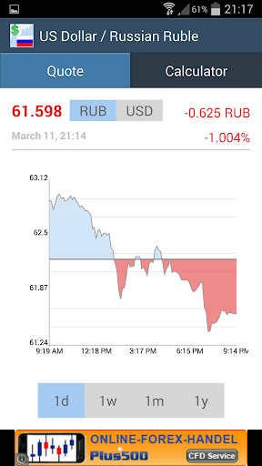 US Dollar Russian Ruble Rate