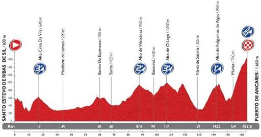【免費運動App】Vuelta de Espania 14 - Stages-APP點子