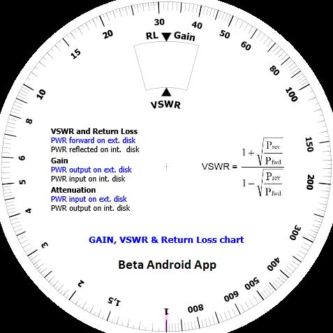 RF loss gain in dB SWR Wheel
