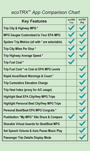ecoTRX Pro Personalized MPG