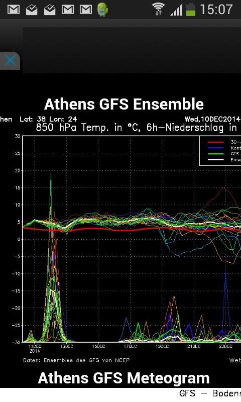 GFS graphs for weather - screenshot