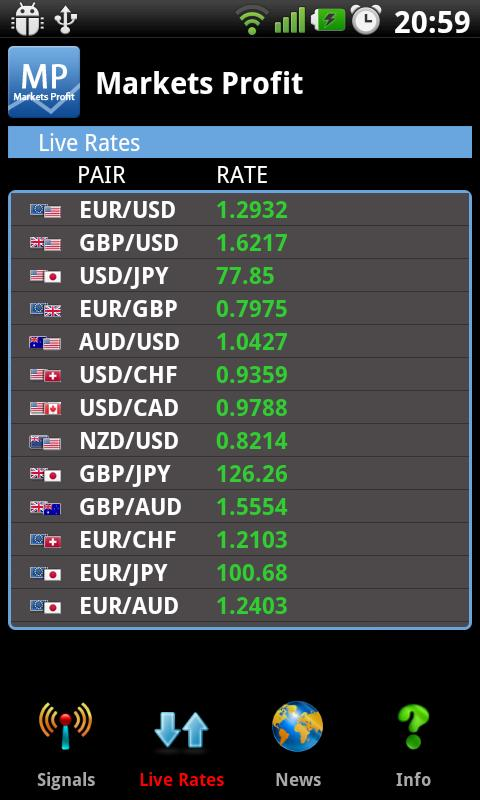 Forex market forecast today