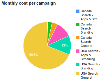 Monthly cost per campaign