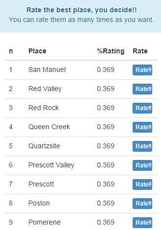 Best Arizona Places