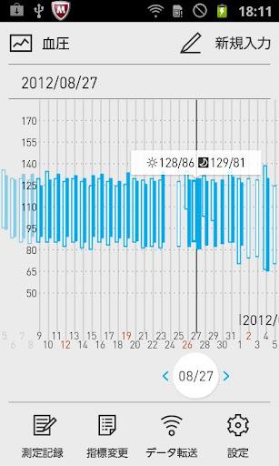 からだグラフ:体重・活動量・歩数・血圧・体温などのデータ管理
