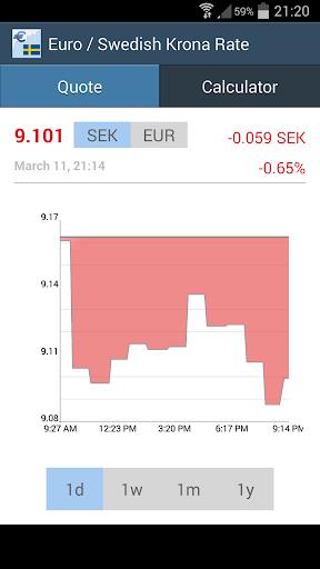 Euro Swedish Krona Rate