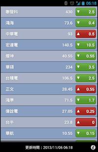 玩財經App|台灣股市免費|APP試玩
