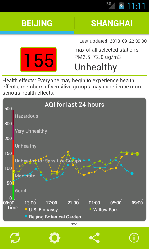 Air Quality China - screenshot