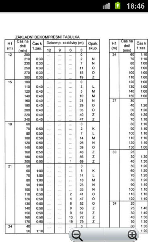 Bsac nitrox tables