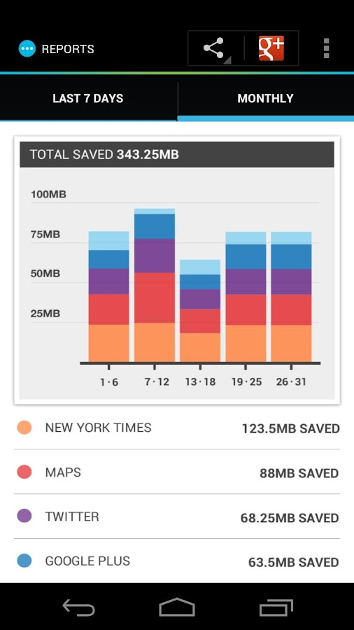 Onavo Extend | Data Savings - screenshot