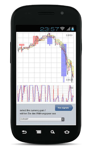Forex Chart App Professional