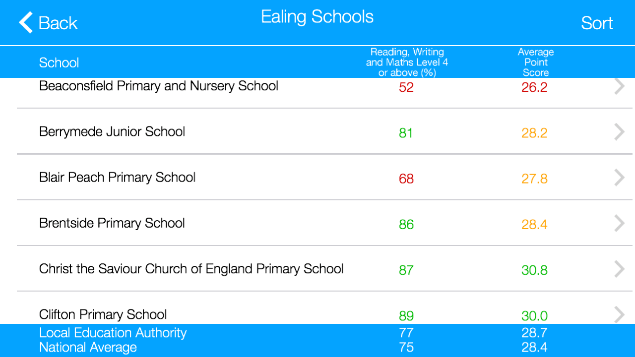 Primary School League Tables - screenshot