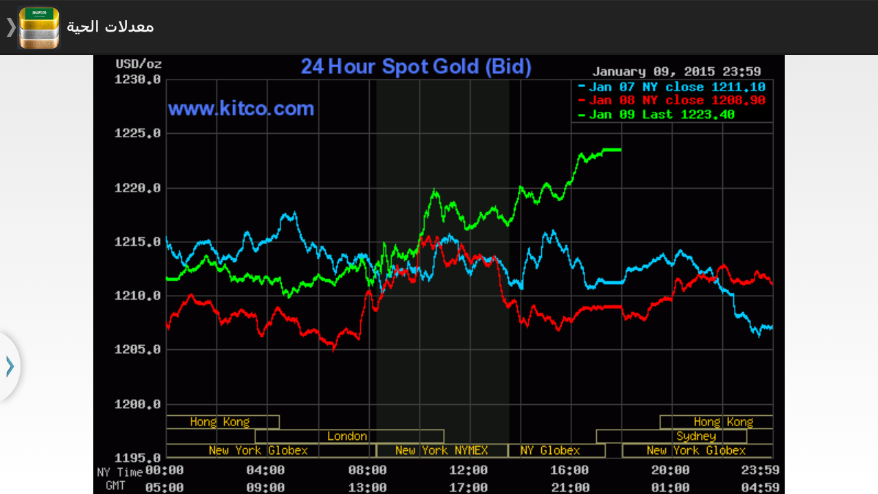 Gold chart qatar tapis crude oil price qatar buycottarizona Images