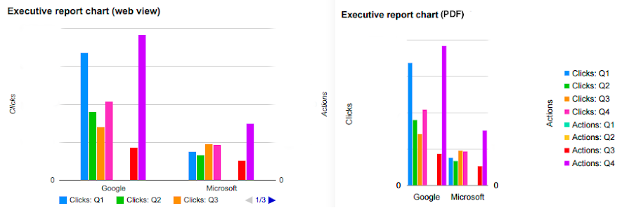 Executive report (web view) chart (left) next to same chart (right) in PDF format.  Web view chart is wider than chart in PDF which includes legend to the right of the chart.