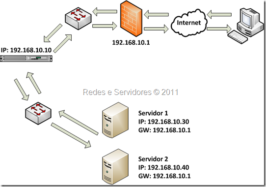 Source Network Address Translation