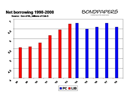 net borrowing 98-08